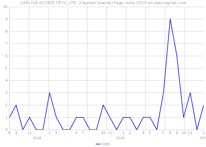 CARLYLE ACCESS GP IV, LTD. (Cayman Islands) Page visits 2020