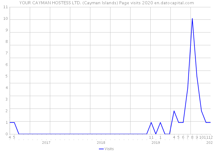 YOUR CAYMAN HOSTESS LTD. (Cayman Islands) Page visits 2020
