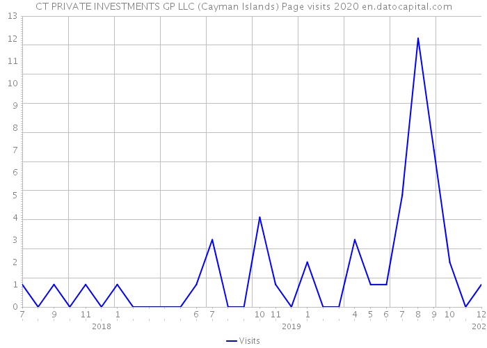 CT PRIVATE INVESTMENTS GP LLC (Cayman Islands) Page visits 2020