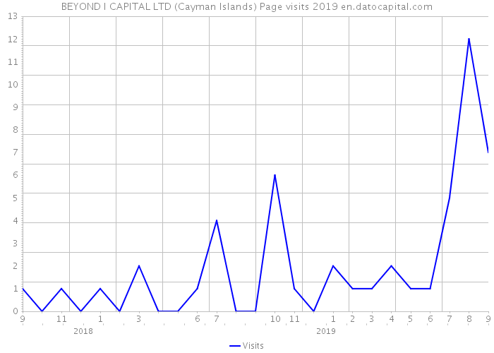 BEYOND I CAPITAL LTD (Cayman Islands) Page visits 2019