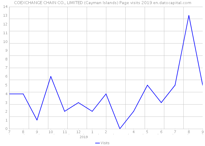 COEXCHANGE CHAIN CO., LIMITED (Cayman Islands) Page visits 2019