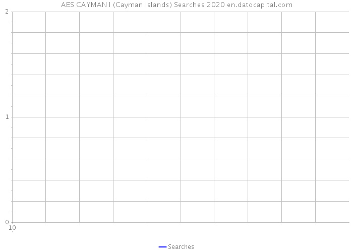 AES CAYMAN I (Cayman Islands) Searches 2020