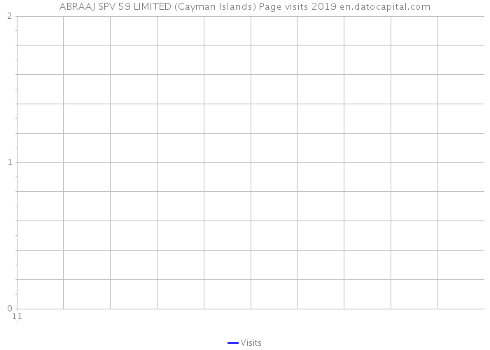 ABRAAJ SPV 59 LIMITED (Cayman Islands) Page visits 2019