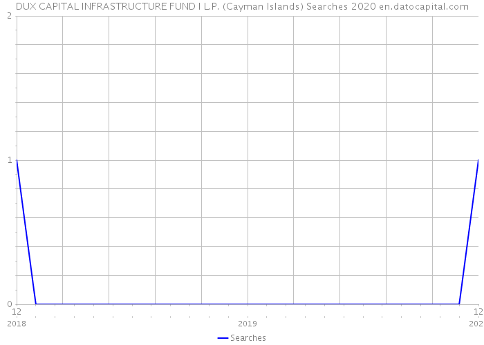 DUX CAPITAL INFRASTRUCTURE FUND I L.P. (Cayman Islands) Searches 2020