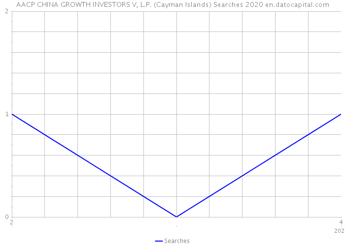 AACP CHINA GROWTH INVESTORS V, L.P. (Cayman Islands) Searches 2020