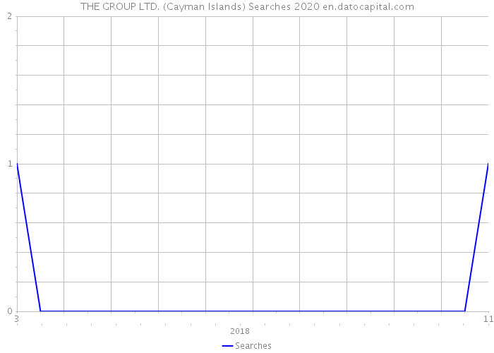THE GROUP LTD. (Cayman Islands) Searches 2020