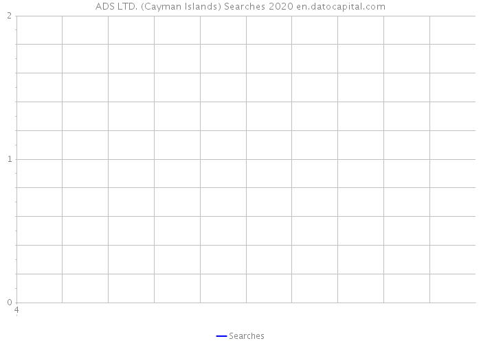 ADS LTD. (Cayman Islands) Searches 2020