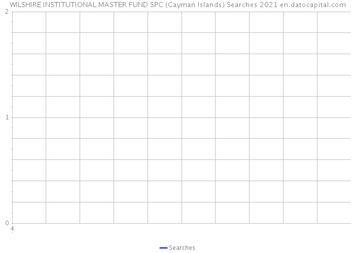 WILSHIRE INSTITUTIONAL MASTER FUND SPC (Cayman Islands) Searches 2021