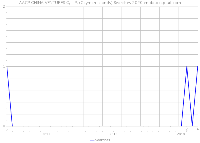 AACP CHINA VENTURES C, L.P. (Cayman Islands) Searches 2020