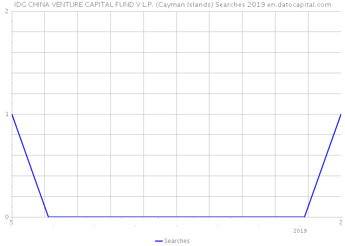 IDG CHINA VENTURE CAPITAL FUND V L.P. (Cayman Islands) Searches 2019