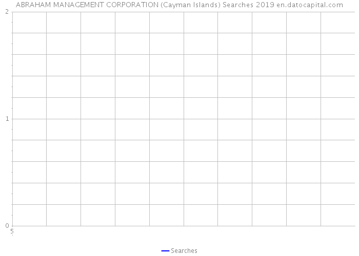 ABRAHAM MANAGEMENT CORPORATION (Cayman Islands) Searches 2019