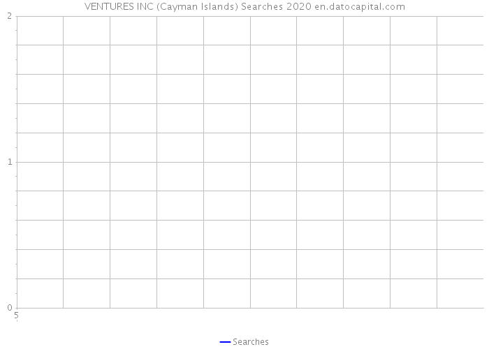 VENTURES INC (Cayman Islands) Searches 2020