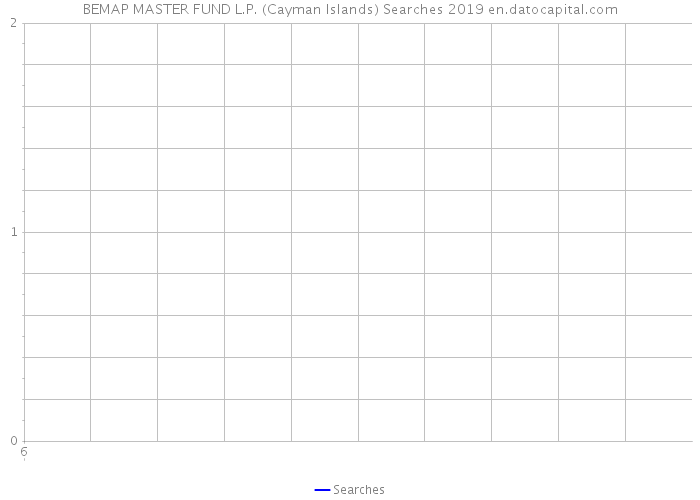 BEMAP MASTER FUND L.P. (Cayman Islands) Searches 2019