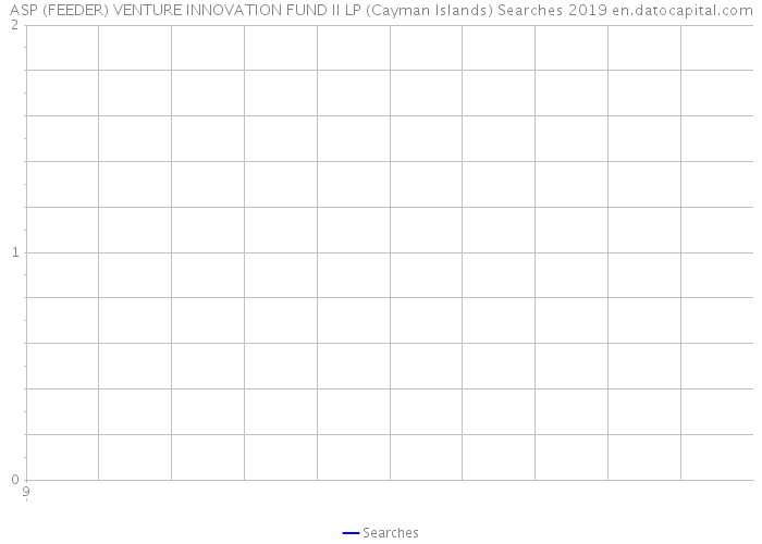 ASP (FEEDER) VENTURE INNOVATION FUND II LP (Cayman Islands) Searches 2019