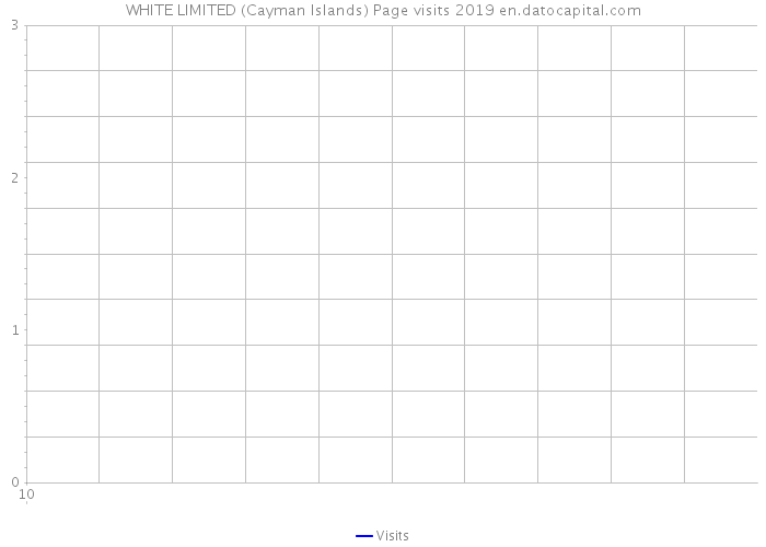 WHITE LIMITED (Cayman Islands) Page visits 2019