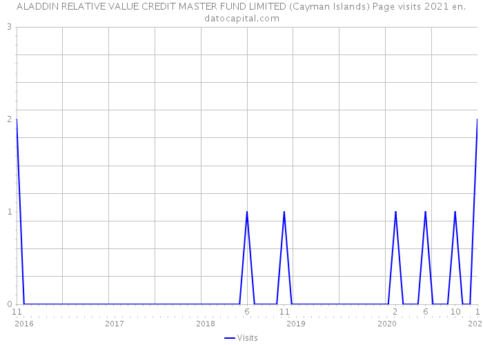 ALADDIN RELATIVE VALUE CREDIT MASTER FUND LIMITED (Cayman Islands) Page visits 2021