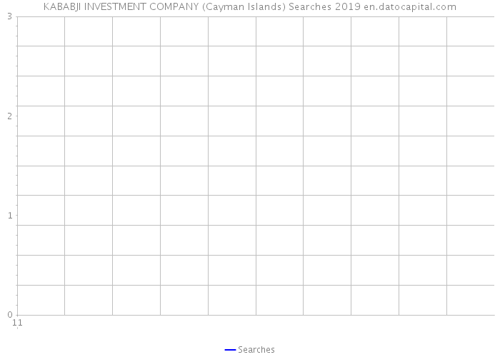 KABABJI INVESTMENT COMPANY (Cayman Islands) Searches 2019