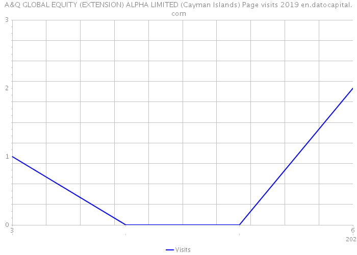 A&q Global Equity (Extension) Alpha LTD