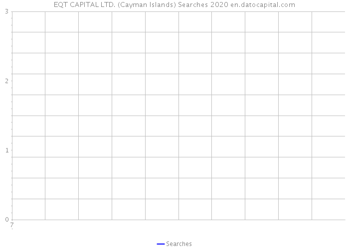 EQT CAPITAL LTD. (Cayman Islands) Searches 2020