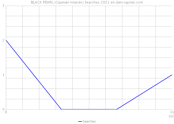 BLACK PEARL (Cayman Islands) Searches 2021