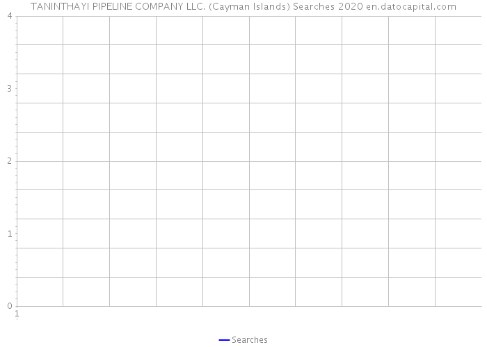 TANINTHAYI PIPELINE COMPANY LLC. (Cayman Islands) Searches 2020