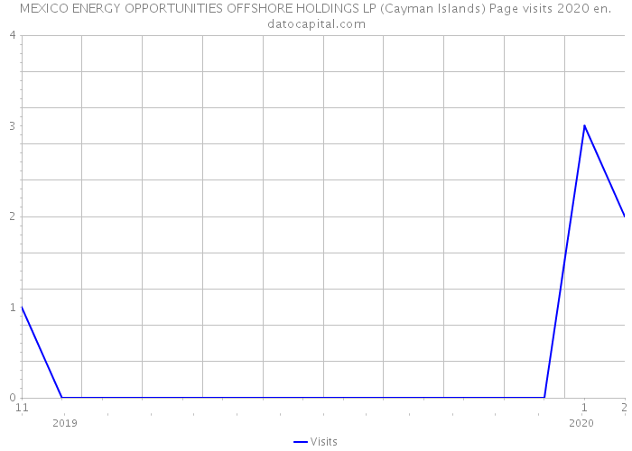 MEXICO ENERGY OPPORTUNITIES OFFSHORE HOLDINGS LP (Cayman Islands) Page visits 2020