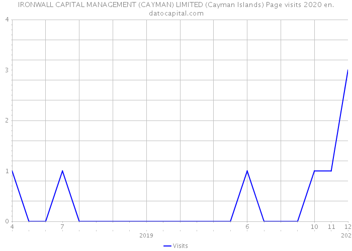 IRONWALL CAPITAL MANAGEMENT (CAYMAN) LIMITED (Cayman Islands) Page visits 2020
