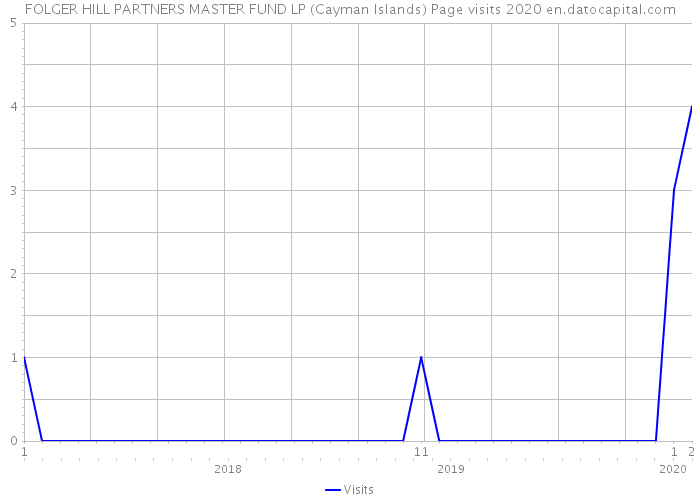 FOLGER HILL PARTNERS MASTER FUND LP (Cayman Islands) Page visits 2020