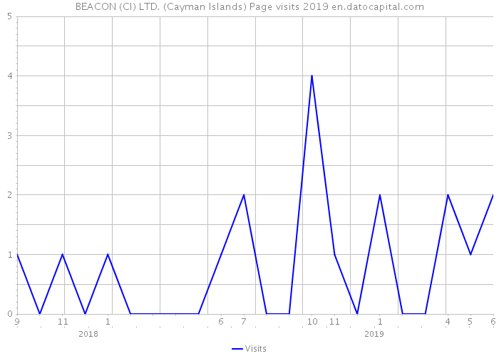 BEACON (CI) LTD. (Cayman Islands) Page visits 2019